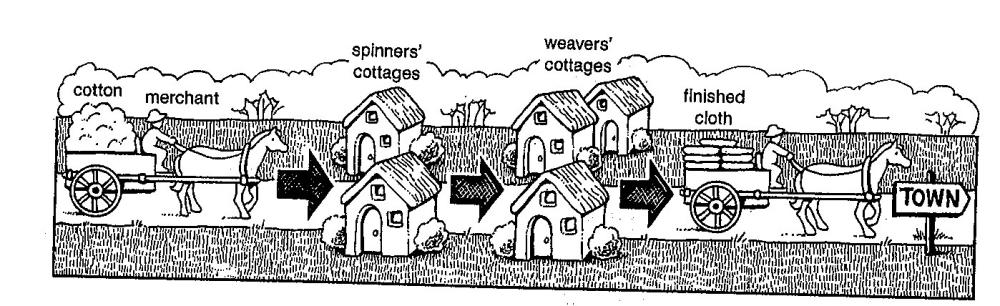 Domestic System 17th Century